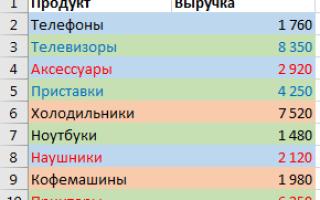 Excel не работает фильтр по цвету excel