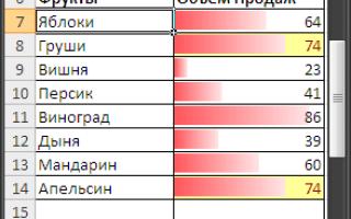 Динамическая сортировка в таблице excel