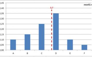 Как добавить линию на гистограмму excel