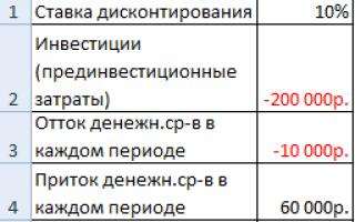 Анализ чувствительности в excel пример таблица данных