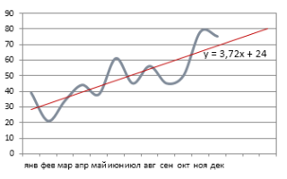 Пример функция тенденция в excel