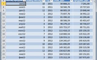 Excel формулы в сводных таблицах